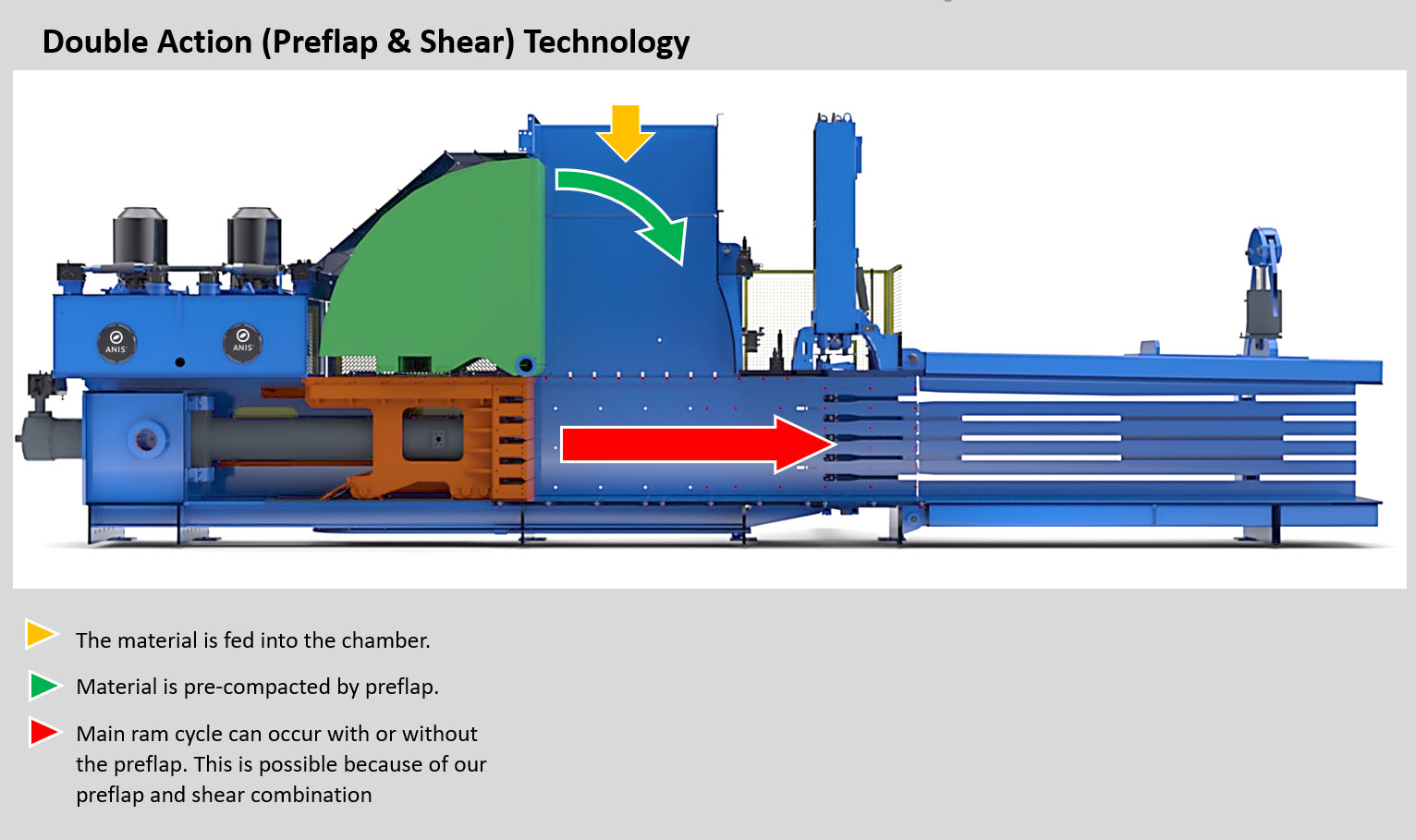 Double Action (Preflap & Shear) Technology