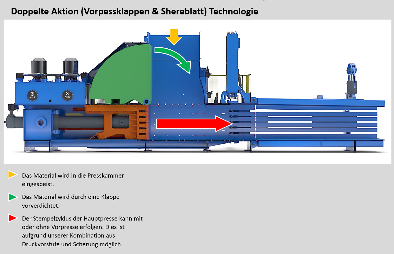 Doppelte Aktion (Vorpressklappen & Shereblatt) Technologie