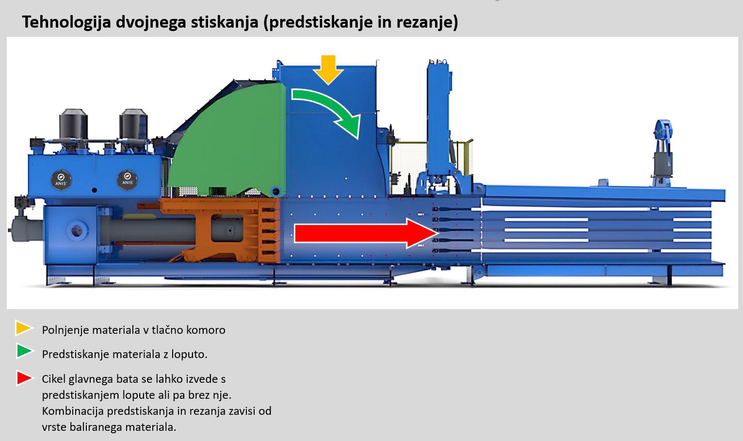 Prikaz predstiskanja horizontalne stiskalnice